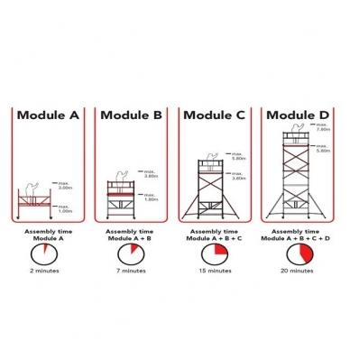 Aliuminio mobilus bokštelis RS 34 (A+B+C+D modulis) 7,80 m darbinio aukščio + DOVANA 2