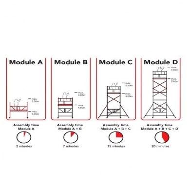 Aliuminio mobilus bokštelis RS 34 (A+B+C modulis) 2